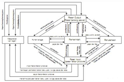 November 2013 frendyrusniady berikut ini akan dijelaskan mengenai diagram interaksi pelaku ekonomi dalam model lengkap 4 pelaku yang akan menggambarkan interaksi timbale balik antara ccuart Gallery