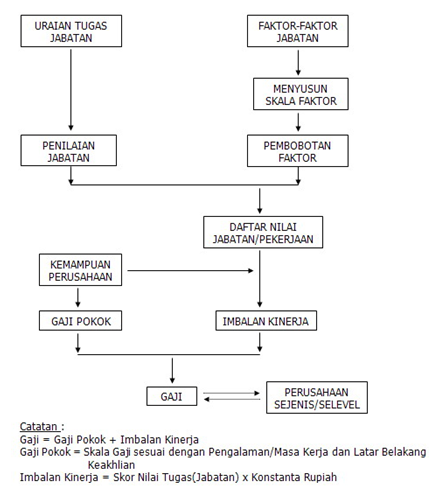 November 2013 frendyrusniady blok diagram sistem gaji ccuart Image collections